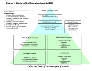 Masterplan of Awards