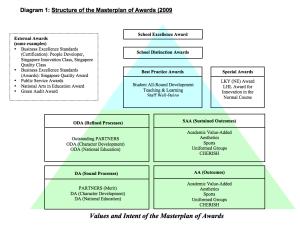 Masterplan of Awards